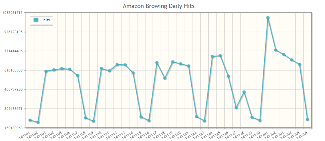 Amazon.com HTTP Traffic Hits for the days of November 2014